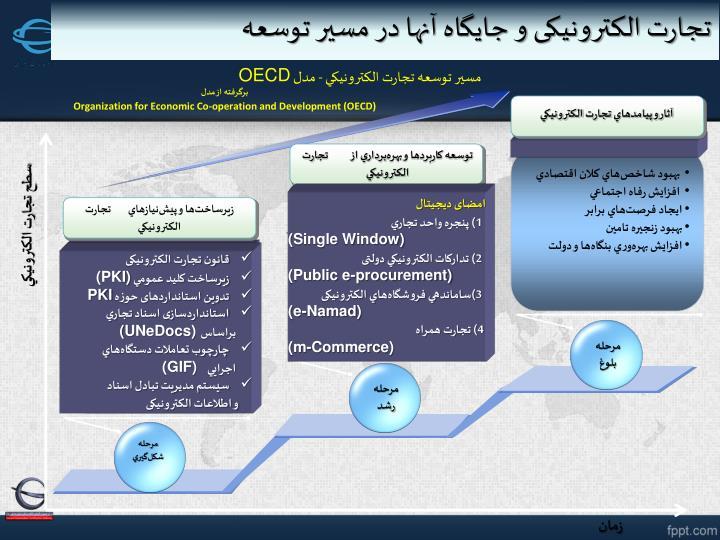 مسير توسعه تجارت الکترونيکي - مدل