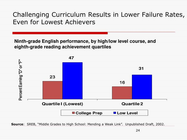 Challenging Curriculum Results in Lower Failure Rates, Even for Lowest Achievers