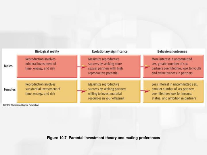 Figure 10.7  Parental investment theory and mating preferences