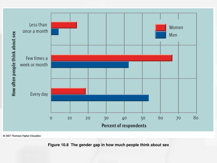 Figure 10.8  The gender gap in how much people think about sex