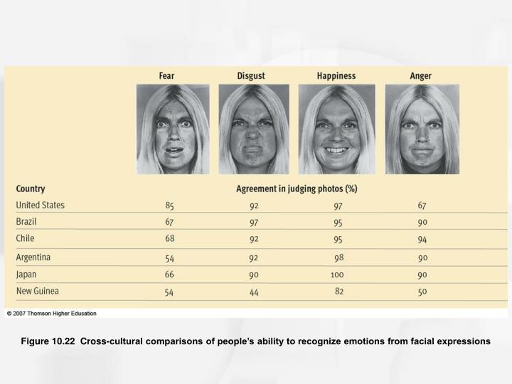 Figure 10.22  Cross-cultural comparisons of people's ability to recognize emotions from facial expressions