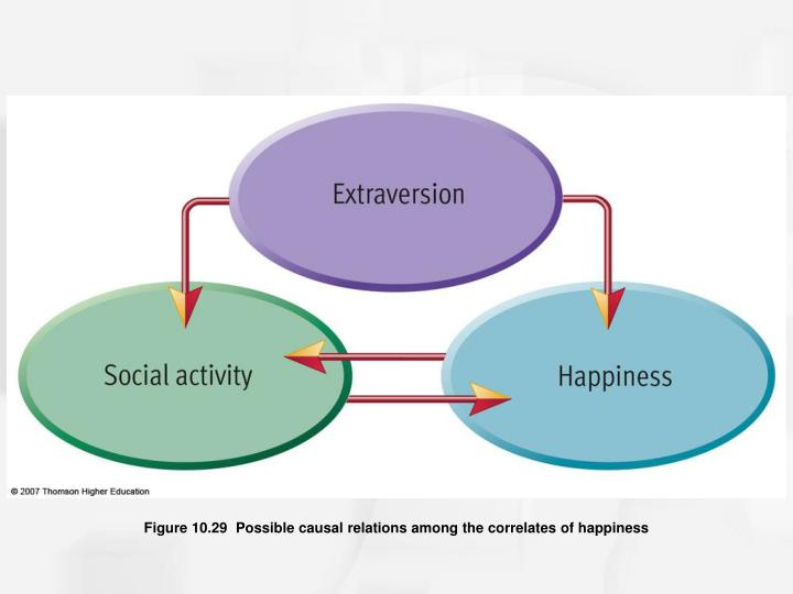 Figure 10.29  Possible causal relations among the correlates of happiness
