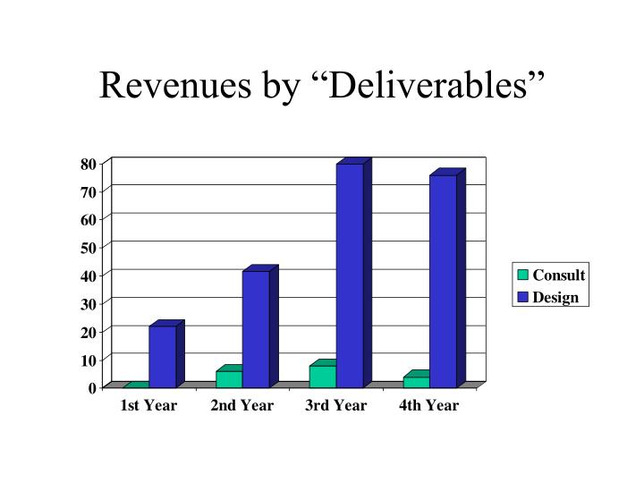 """Revenues by """"Deliverables"""""""