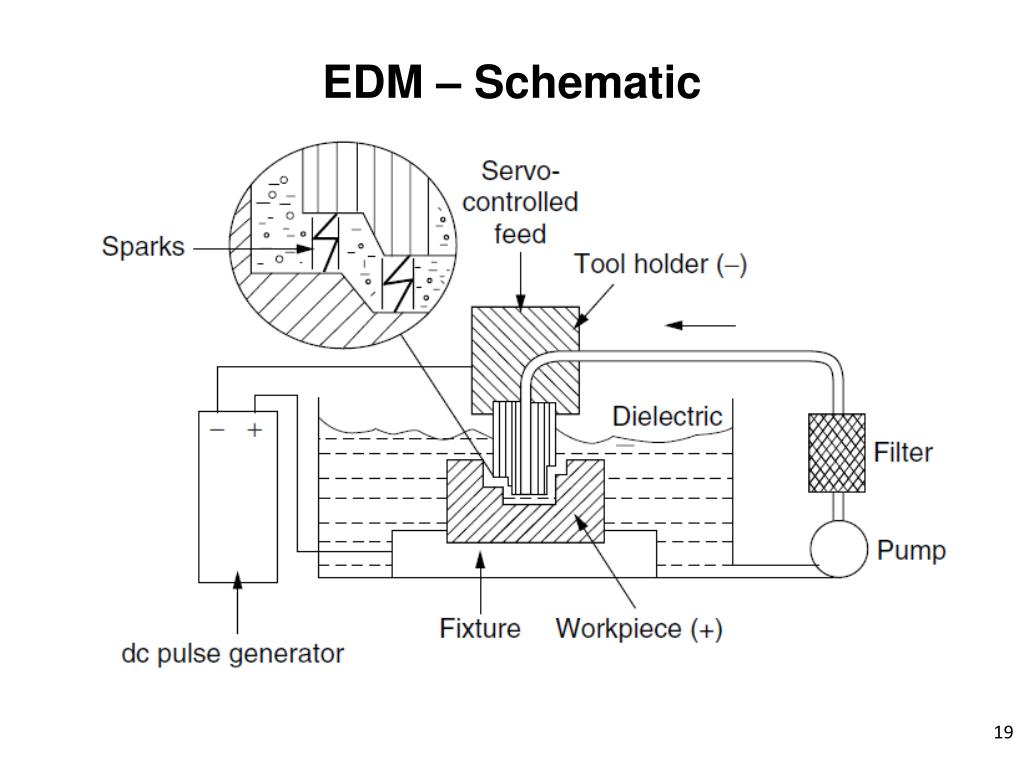 PPT - Electric Discharge Machining (EDM) PowerPoint