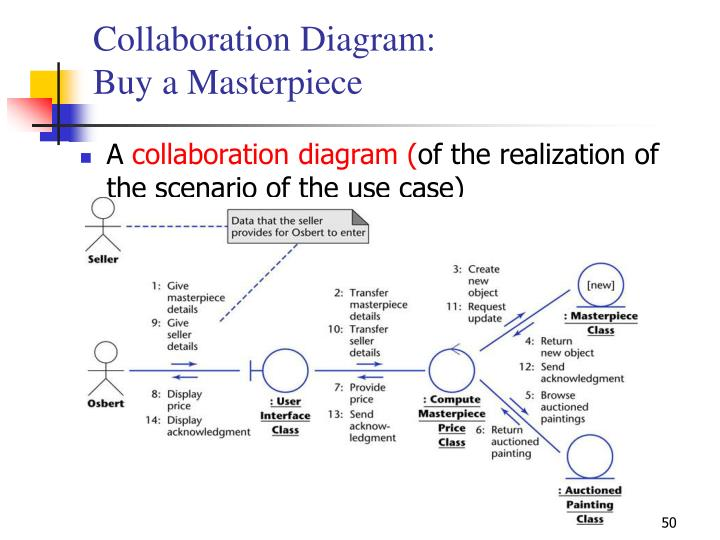 Collaboration Diagram: