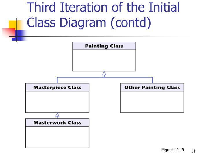 Third Iteration of the Initial Class Diagram (contd)