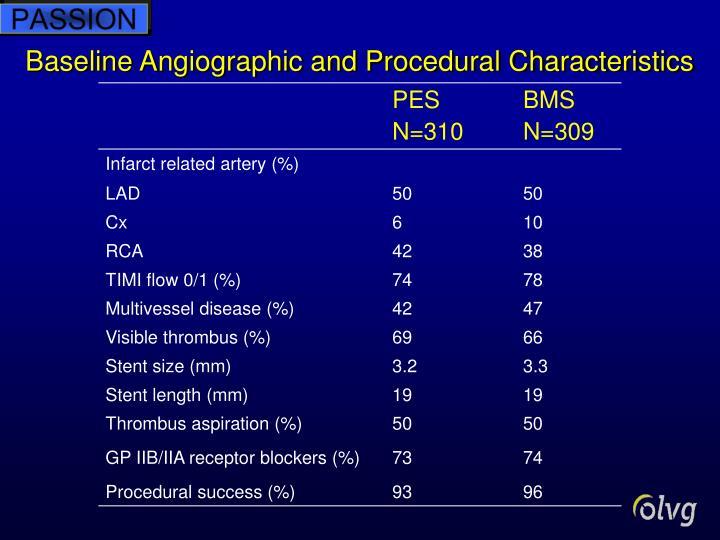 Baseline Angiographic and Procedural Characteristics
