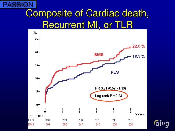 Composite of Cardiac death, Recurrent MI, or TLR
