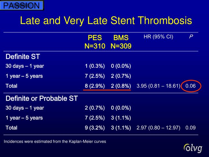 Late and Very Late Stent Thrombosis