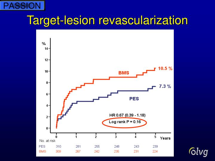 Target-lesion revascularization