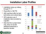 installation labor profiles
