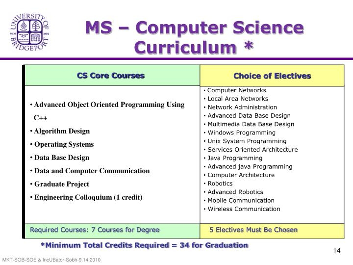 MS – Computer Science Curriculum *