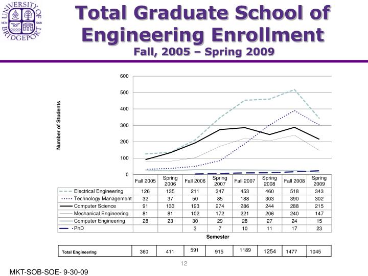 Total Graduate School of Engineering Enrollment