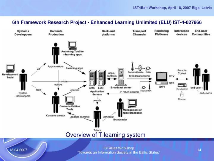 6th Framework Research Project - Enhanced Learning Unlimited (ELU) IST-4-027866