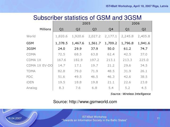 Subscriber statistics of GSM and 3GSM