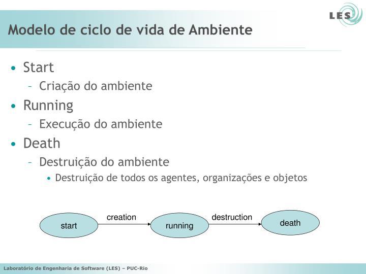 Modelo de ciclo de vida de Ambiente