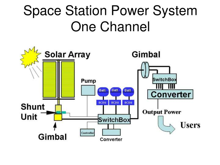 Space Station Power System