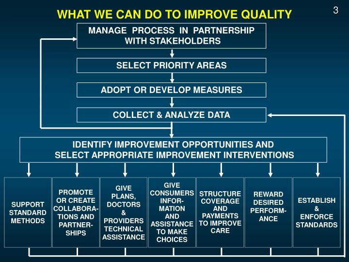 WHAT WE CAN DO TO IMPROVE QUALITY
