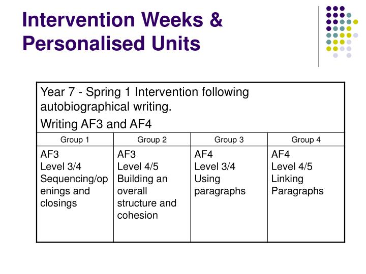 Intervention Weeks & Personalised Units