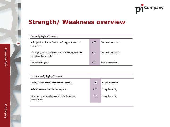 Strength/ Weakness overview