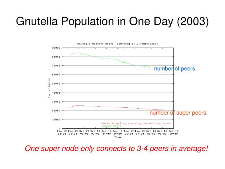 Gnutella Population in One Day (2003)