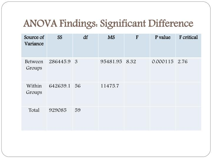 ANOVA Findings: Significant Difference