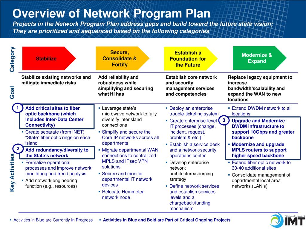 PPT - ITSC Report From The CIO: Network Program Update PowerPoint