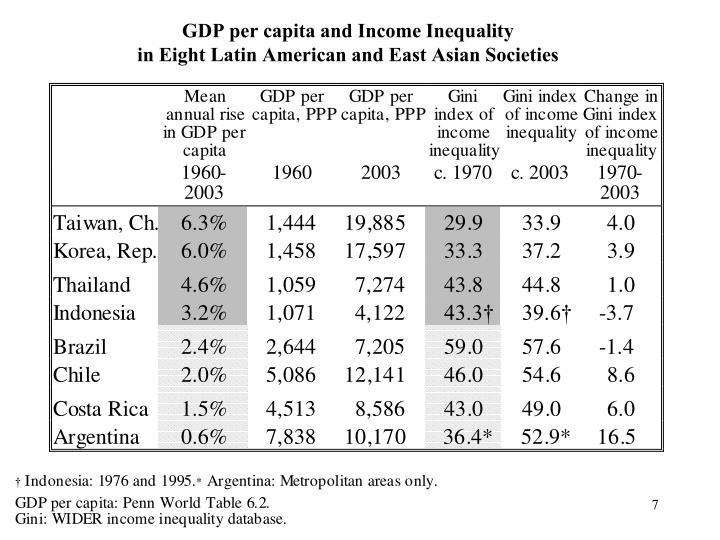 globalization and income inequality in latin america The globalization-growth-inequality nexus is a critical economic policy issue in many developing countries including latin america our call for papers aims at combining some of these most critical dimensions of inequality in the region.