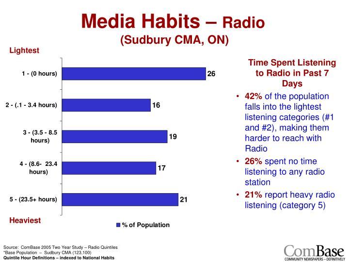 media habit