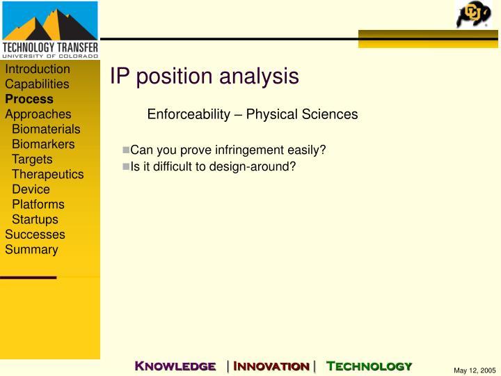 IP position analysis