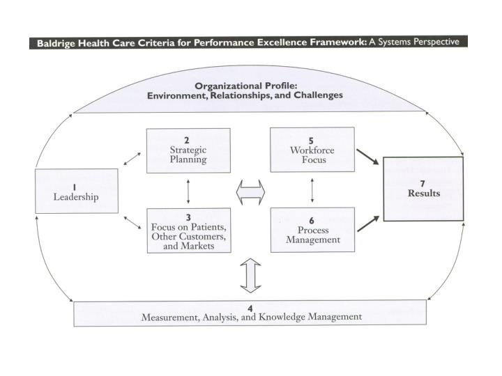 Seven leadership leverage points for organization level improvement in health care