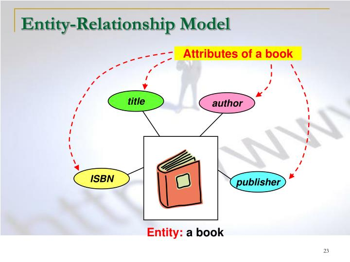 Attributes of a book