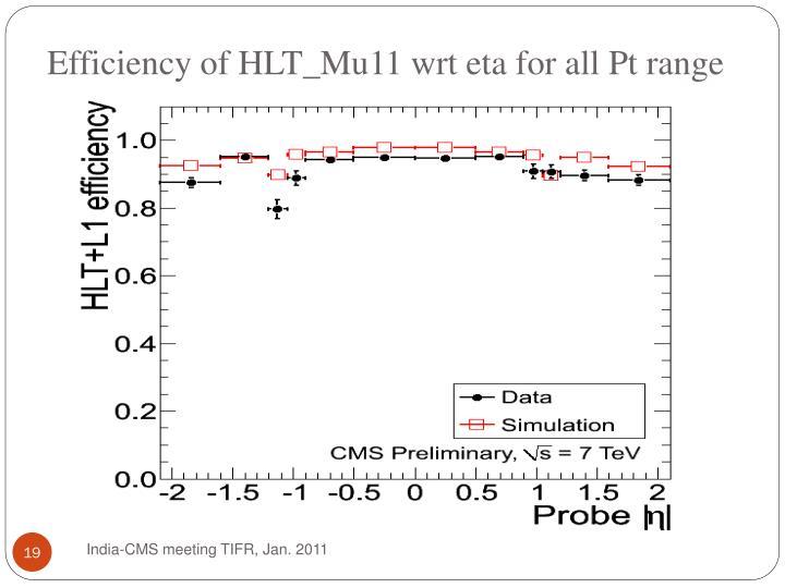 Efficiency of HLT_Mu11 wrt eta for all Pt range