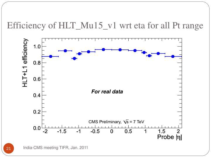 Efficiency of HLT_Mu15_v1 wrt eta for all Pt range