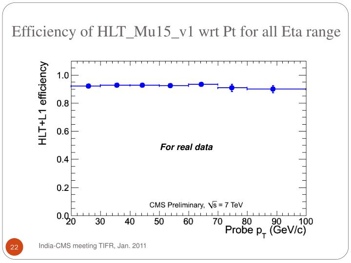 Efficiency of HLT_Mu15_v1 wrt Pt for all Eta range