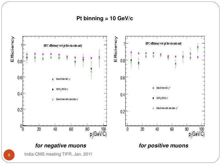 Pt binning = 10 GeV/c