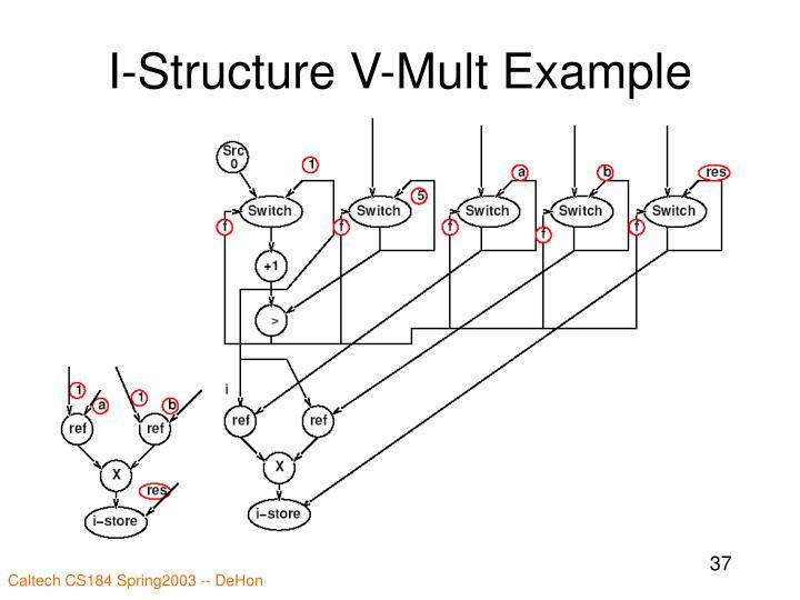 I-Structure V-Mult Example