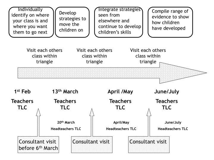Individually identify on where your class is and where you want them to go next