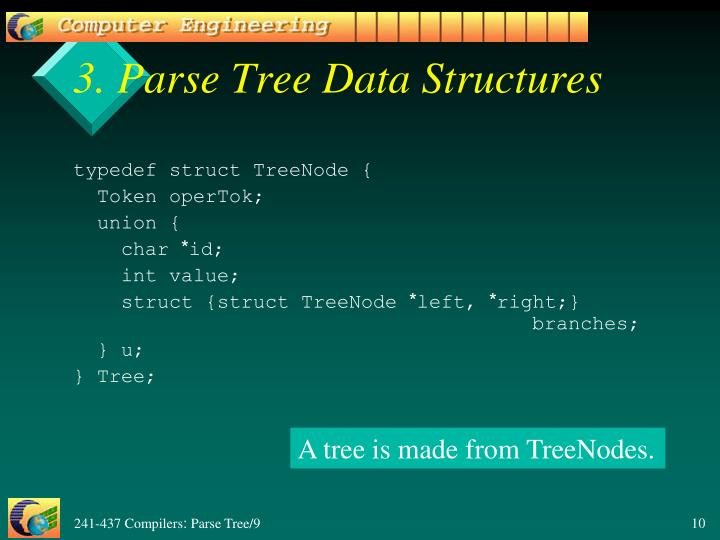 3. Parse Tree Data Structures