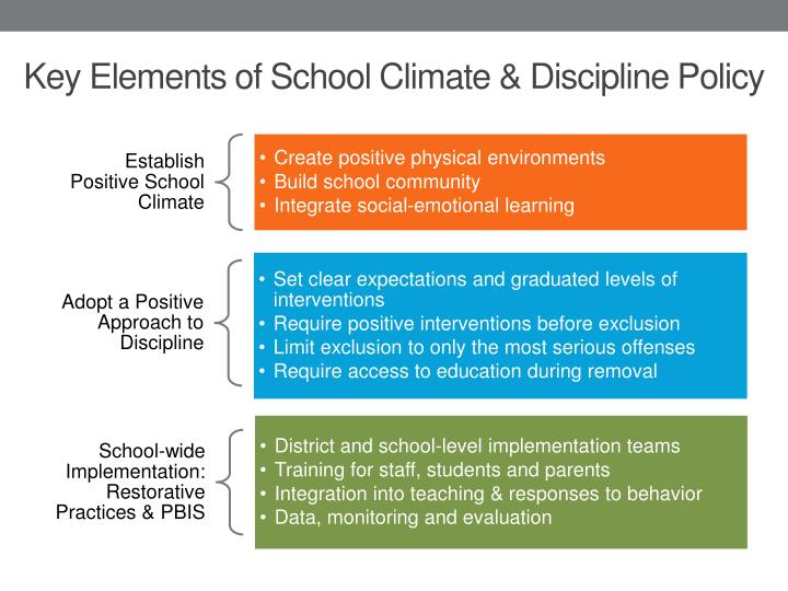 Key Elements of School Climate & Discipline Policy