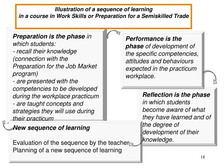 Illustration of a sequence of learning
