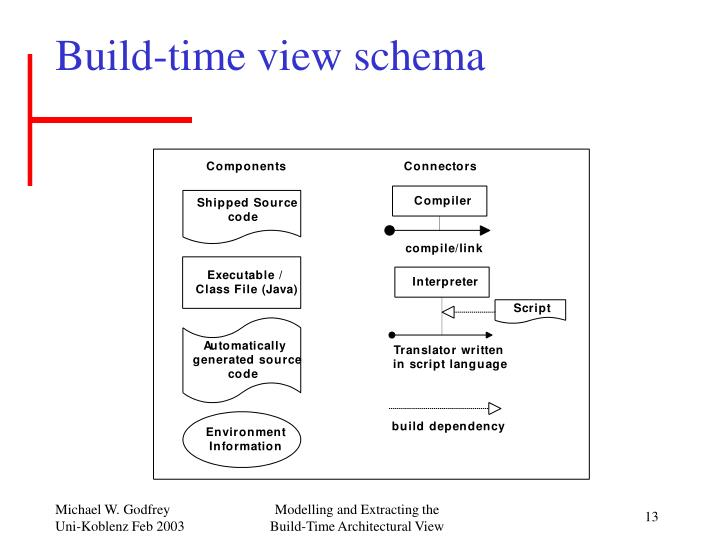 Build-time view schema