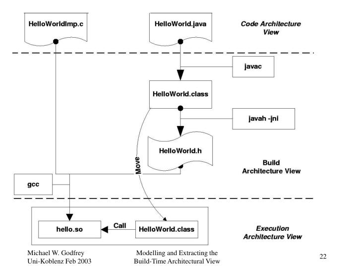 Modelling and Extracting the   Build-Time Architectural View