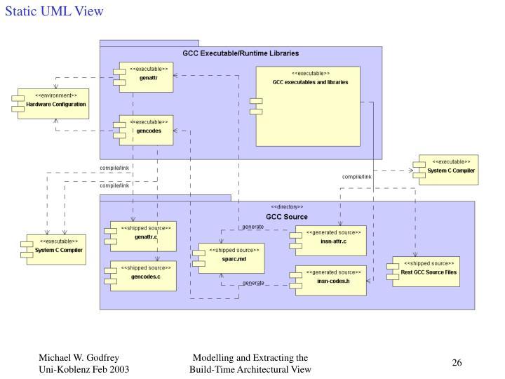 Static UML View