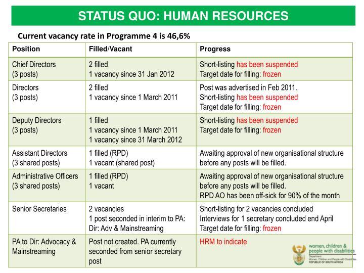 STATUS QUO: HUMAN RESOURCES