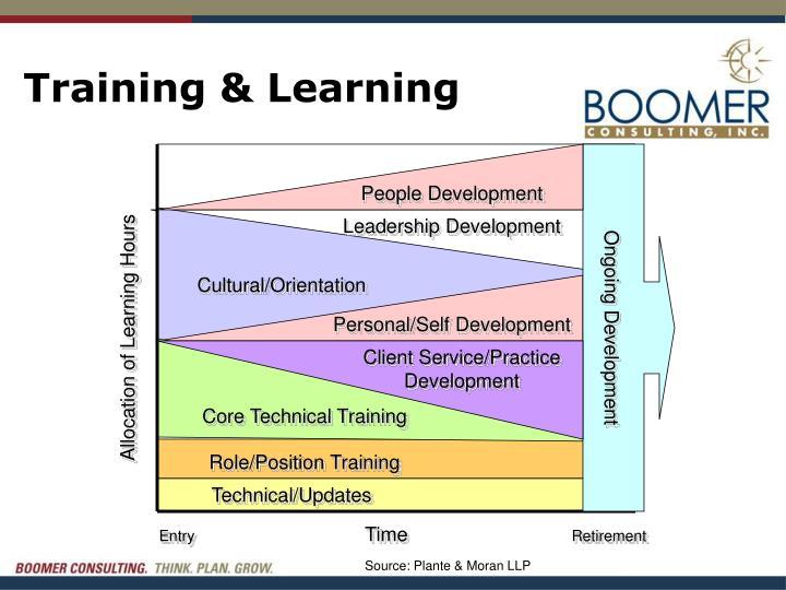Training & Learning