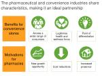 the pharmaceutical and convenience industries share characteristics making it an ideal partnership