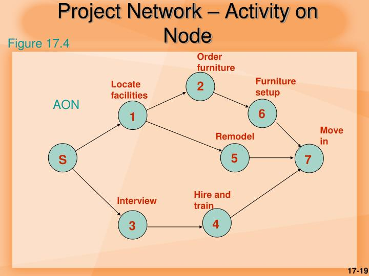Project Network – Activity on Node