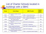 list of charter schools located in buildings with a sbhc