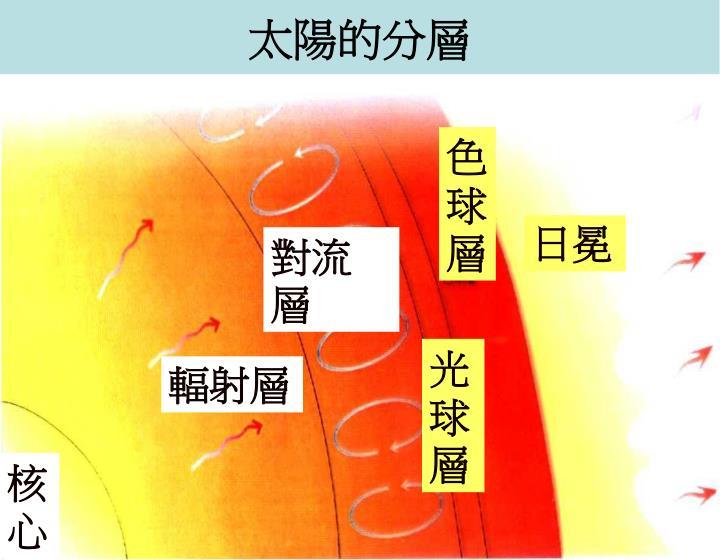 太陽的分層
